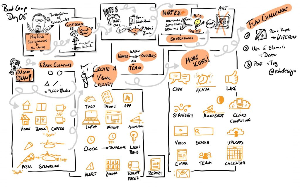 Sketchnote - Sketchnoting for Non Artists by Mike Rohde